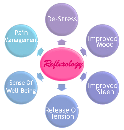 reflexology benefits